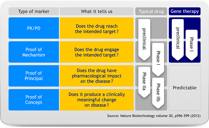 Hurdles for drug development